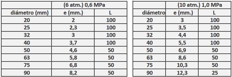 Đường kính của các đường ống PE